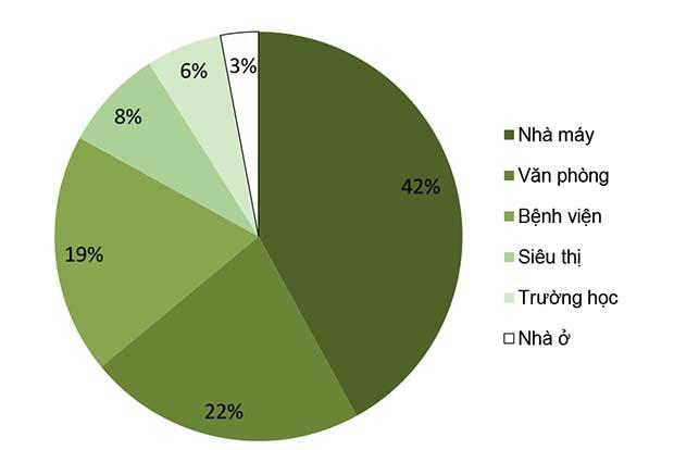 Tỷ lệ các loại hình công trình đạt hoặc đăng ký chứng nhận xanh –  Tổng cộng 41 công trình (Số liệu lấy từ nguồn [2])