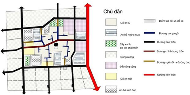 Sơ đồ hệ thống Hạ tầng xanh nông thôn điển hình (1)