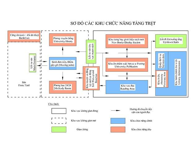 Sơ đồ phân khu chức năng tầng trệt (Nguồn: Tác giả, 2015)