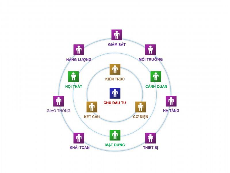 Sơ đồ mối quan hệ hợp tác liên ngành trong quá trình thực hiện dự án