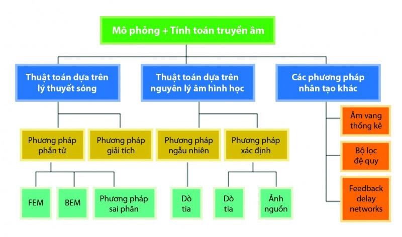 Các phương pháp thường dùng trong tính toán truyền âm trong phòng – FEM: phương pháp phần tử hữu hạn; BEM: phương pháp phần tử biên