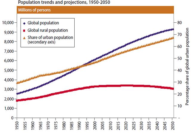 Hình 1. Xu hướng gia tăng dân số và phân bổ giữa thành thị và nông thôn giai đoạn 1950 – 2050. Nguồn: United Nations (2013)