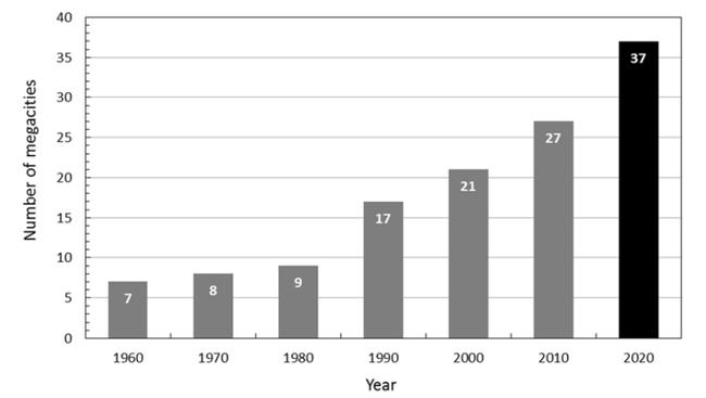 Hình 2. Số lượng các đại đô thị từ năm 1960 đến năm 2020 (dự báo). Nguồn: Stewart et al. (2015)