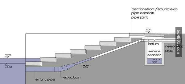 Tại các mặt bậc thang trên mặt đất đều thiết kế các lỗ ống, khi các âm thanh của biển thổi vào, bạn cũng có thể nghe được những giai điệu từ đây