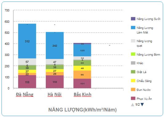 So sánh mức tiêu thụ năng lượng 3 vùng qua phần mềm EDGE