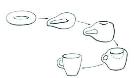 1. Một cái bánh vòng biến đổi thành một cái cốc có quai thông qua sự biến dạng hình học bảo toàn các bất biến tôpô