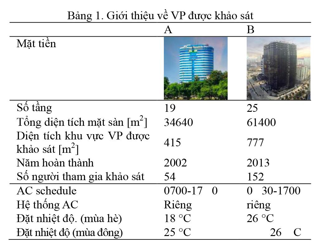 Báo cáo quan sát nhiệt độ mùa đông tại cao ốc văn phòng ở Hà Nội