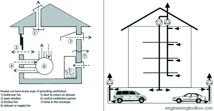Phòng chống ngạt khi cháy nổ nhờ ống thu khói tự nhiên cho mỗi căn hộ và công trình cao tầng