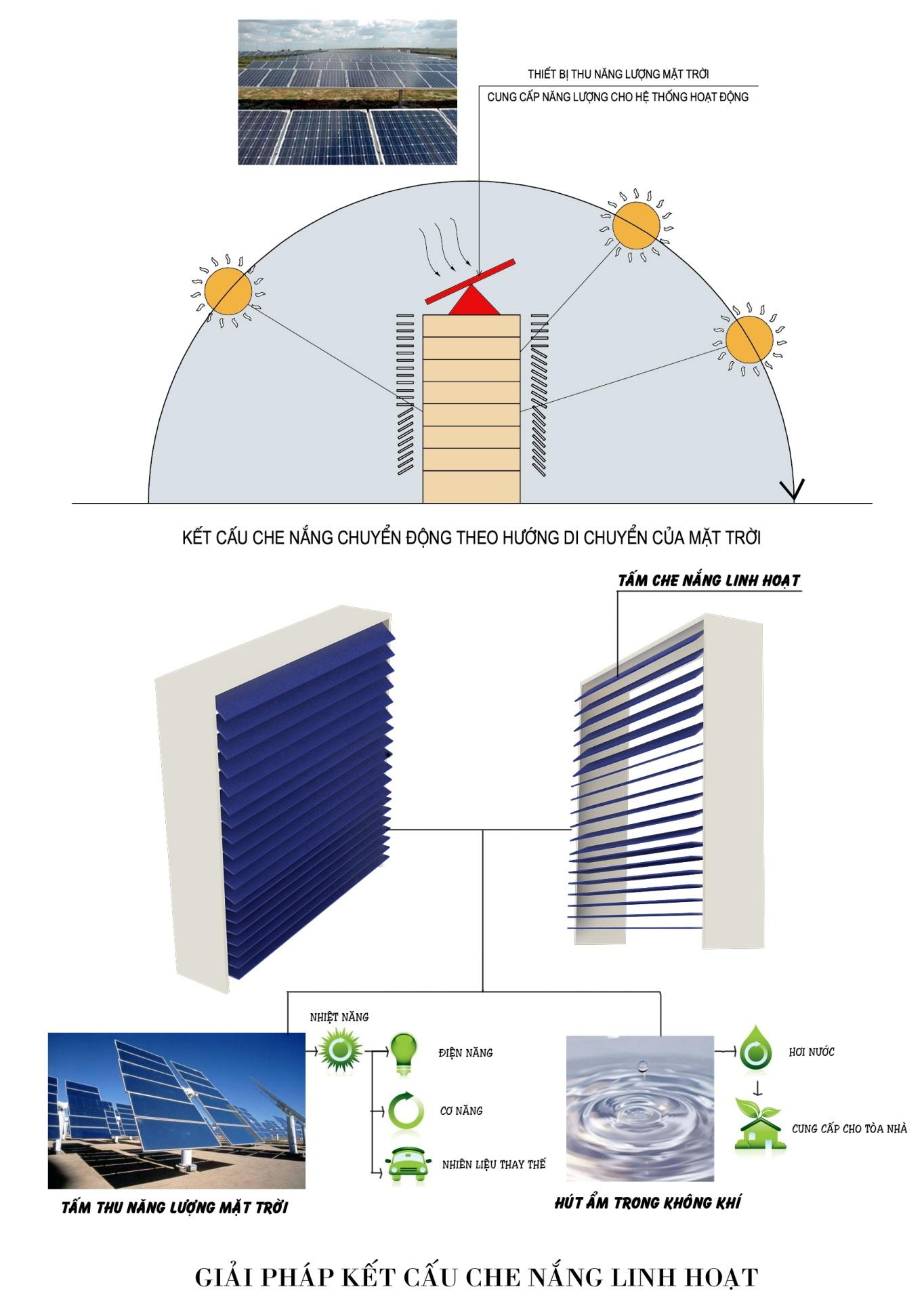 Khả năng ứng dụng năng lượng thông minh và vật liệu xanh trong chung cư sinh thái tại TP HCM