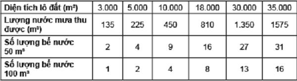 Bảng 1. Số lượng bể chứa nước mưa theo diện tích lô đất khi MĐXD=50%