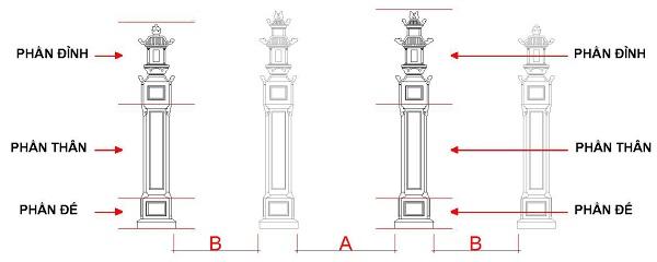 Hình 7: Quy ước khoảng cách và thành phần trụ biểu