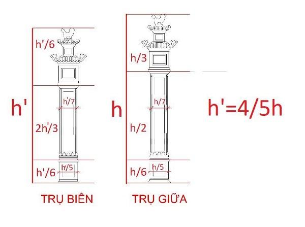 Hình 8: Tỷ lệ về chiều cao của trụ biểu