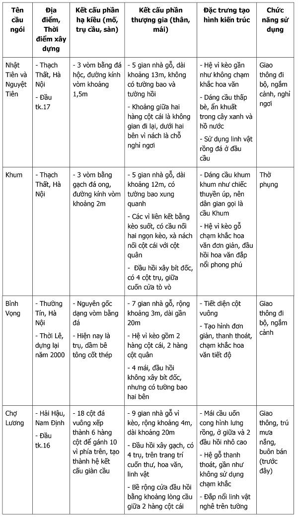 Bảng khảo sát các cây cầu ngói ở Việt Nam (1)