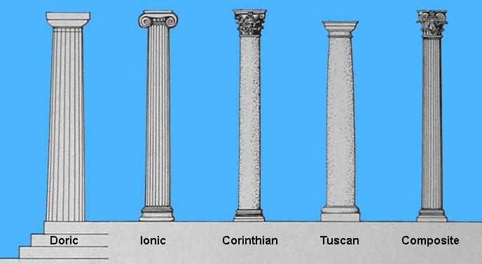 Các thức cột cổ điển và ngôn ngữ kiến trúc (Ảnh: tác giả)