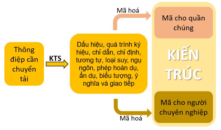 Thông điệp mã hóa bởi KTS - theo Charles Jencks (Ảnh: tác giả)