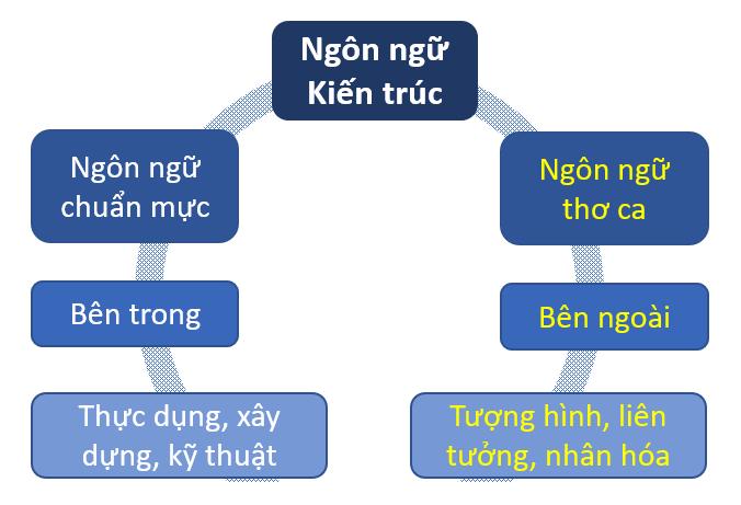 Biểu đạt của ngôn ngữ kiến trúc của Graves (Ảnh: tác giả)