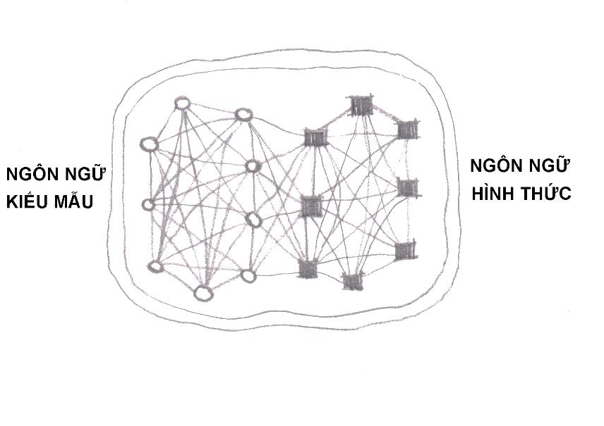 Khái niệm thiết kế thích ứng (phỏng theo Salingaros [3])