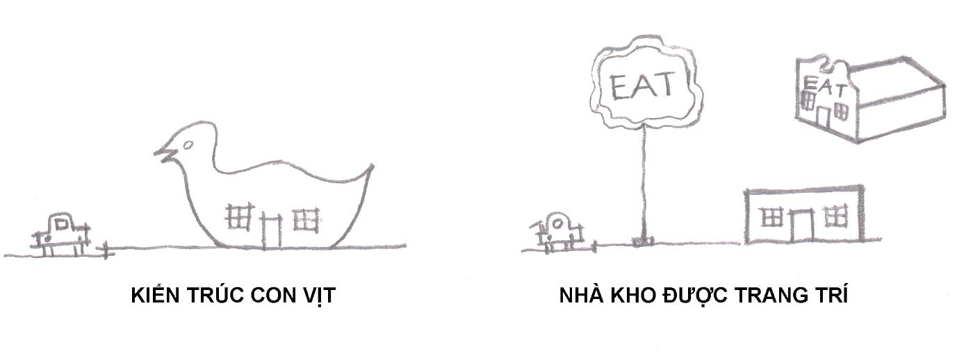 Khái niệm kiến trúc con vịt và nhà kho được trang trí (phỏng theo [4])
