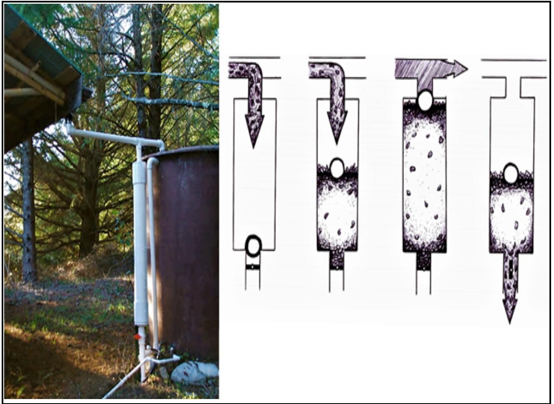 Hình 3: Thiết bị xả nước đầu tiên (ống PVC trắng, dọc, trái)