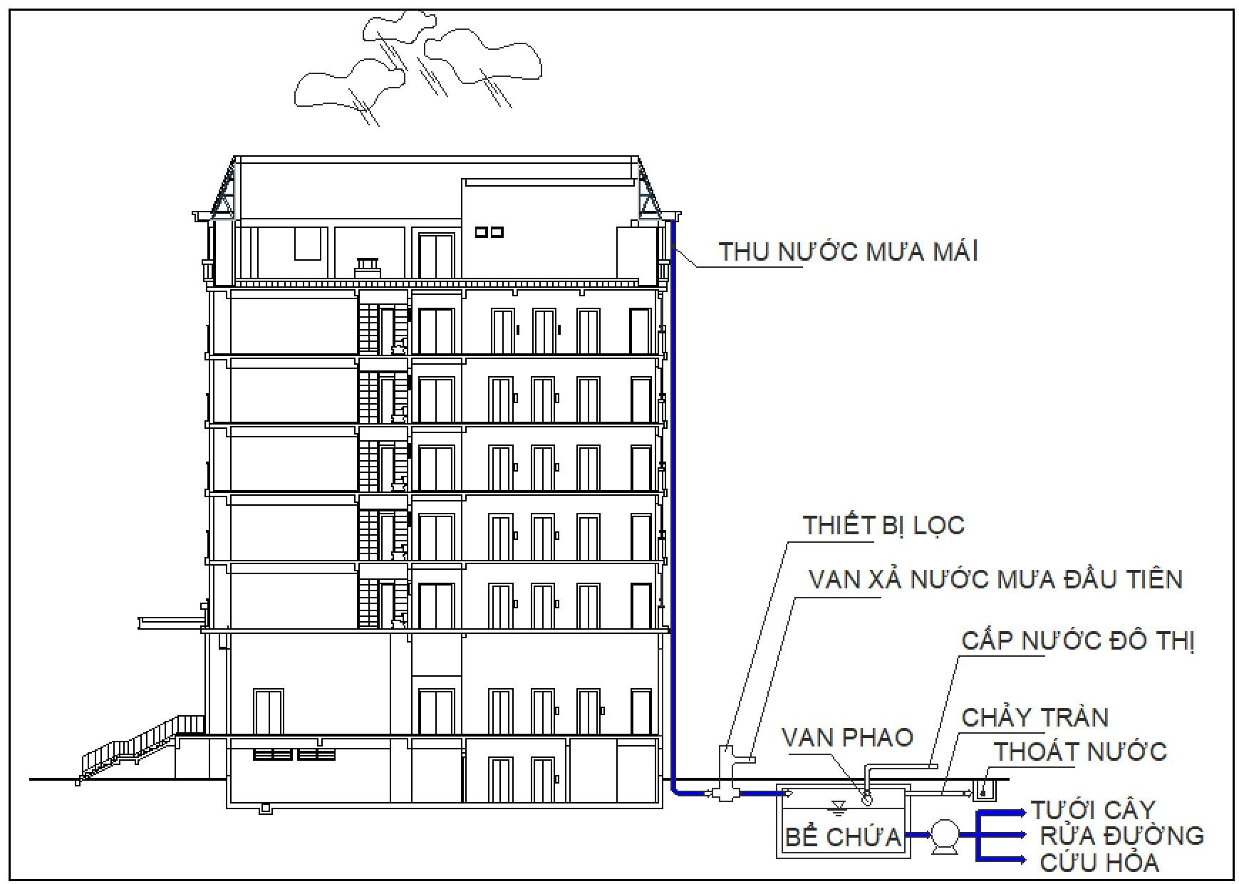 Hình 2: Sơ đồ thu nước mưa theo 3 giai đoạn internet)