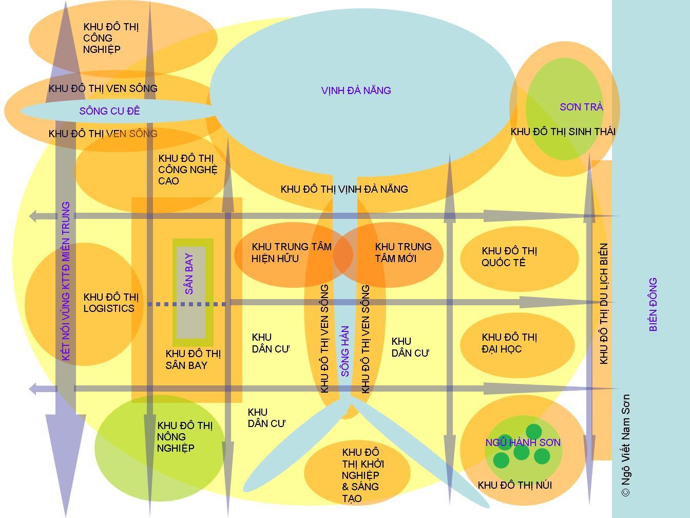Hình 1 – Sơ đồ Bản sắc các Khu đô thị Cũ và Mới của Đà Nẵng, trong đó bao gồm Khu Đô thị Sân bay ở phía Tây, kết nối trực tiếp với Khu trung tâm TP Đà Nẵng và ra biển ở phía Đông (Nguồn: Ngô Viết Nam Sơn, 2020)