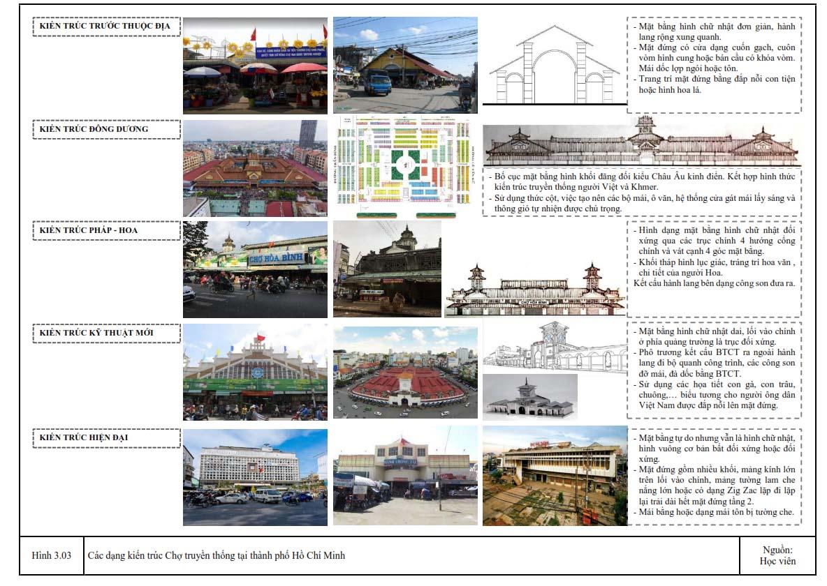 Một số đặc điểm hình thức Chợ tại TP HCM qua các thời kỳ (Nguồn: [1], tác giả)