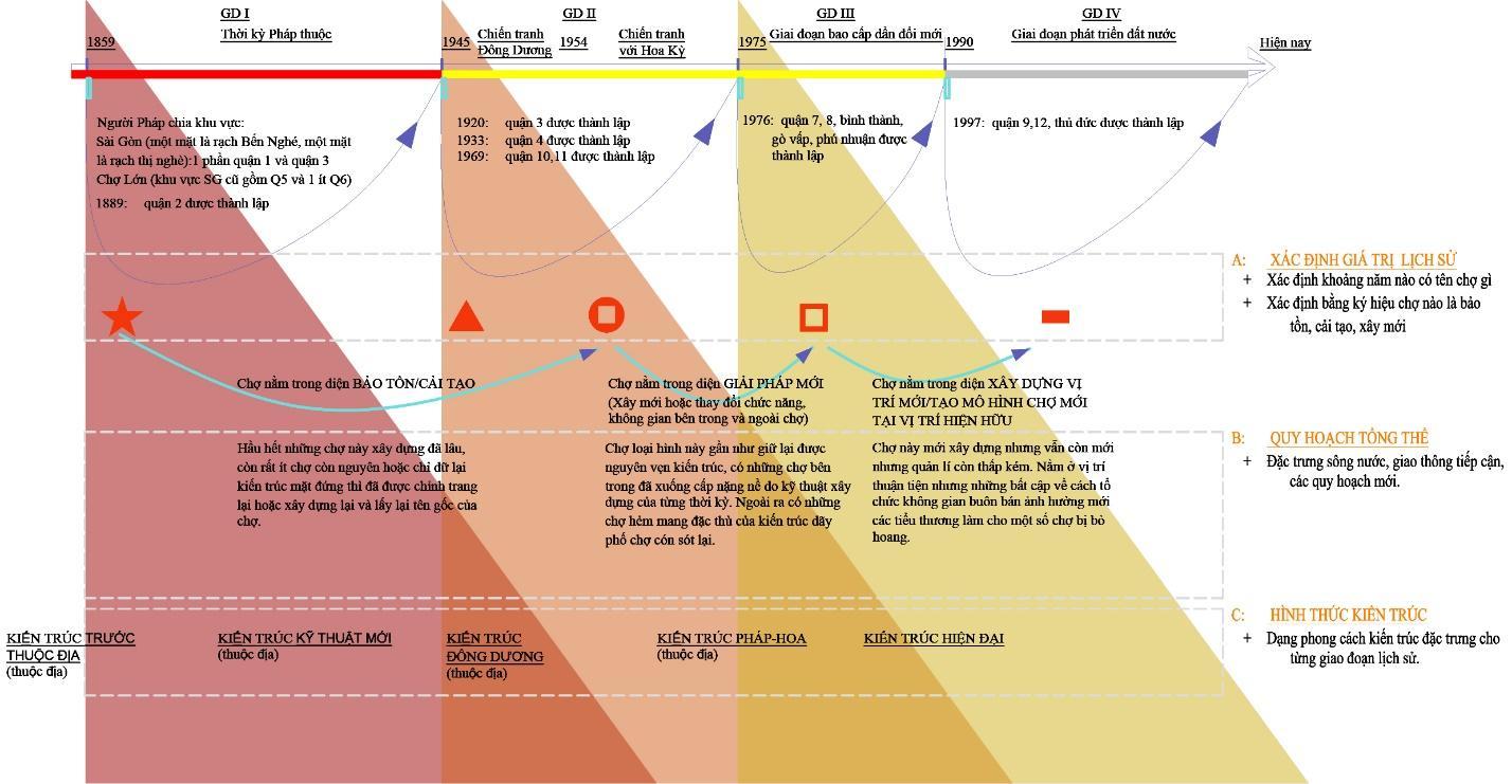 Đánh giá (sơ lược) đặc điểm CTT qua các thời kỳ tại đô thị Sài Gòn - HCM (Nguồn [1])