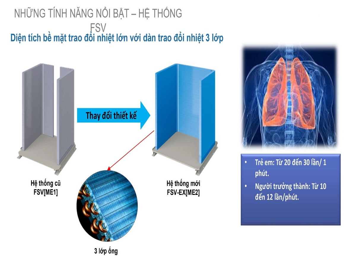 Diện tích bề mặt trao đổi nhiệt lớn với dàn trao đổi nhiệt 3 lớp
