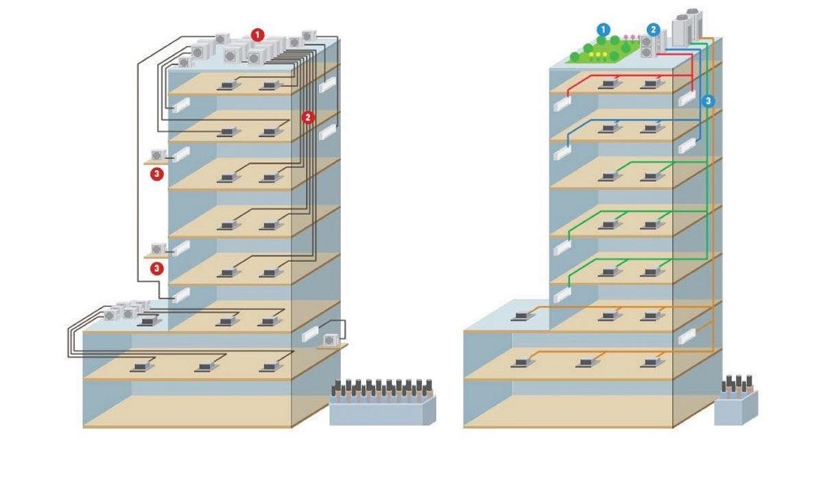 Hệ thống điều hòa trung tâm VRF-FSV (bên phải) giúp thiết kế và lắp đặt linh hoạt.