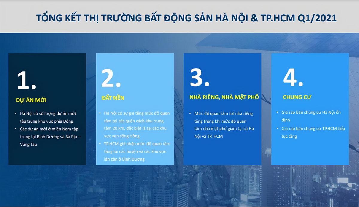 Báo cáo thị trường Bất động sản quý 1/2021 tại hai thị trường lớn là Hà Nội và TP Hồ Chí Minh