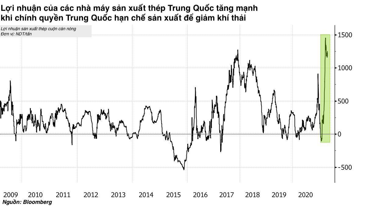 Những động thái Bắc Kinh làm dấy lên lo ngại về tình trạng thiếu nguồn cung và đẩy giá tăng vọt. Điều đó dẫn đến lợi nhuận của các nhà máy thép tăng mạnh.
