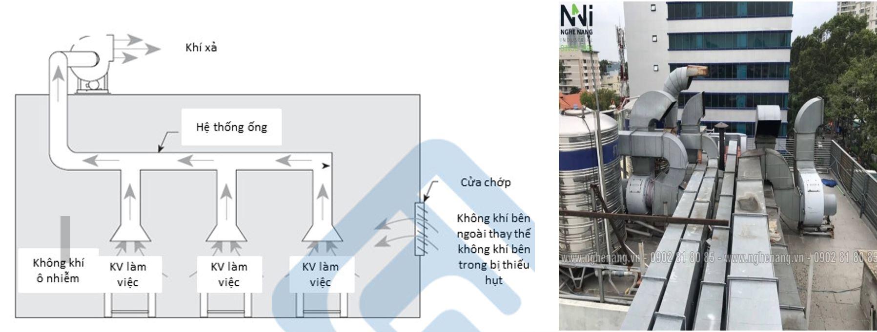 Sơ đồ hệ thống cấp khí theo tập trun theo trục đứng với cửa thoát khí trên mái cho không gian văn phòng làm việc tòa nhà văn phòng cao tầng (nguồn: sưu tầm)