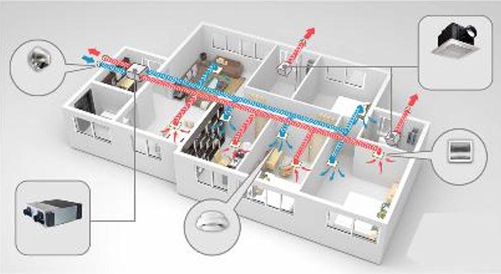 Sơ đồ hệ thống cấp gió tươi và thoát gió độc lập cho từng căn hộ, hạn chế lây nhiễm chéo dịch bệnh (nguồn: sưu tầm)