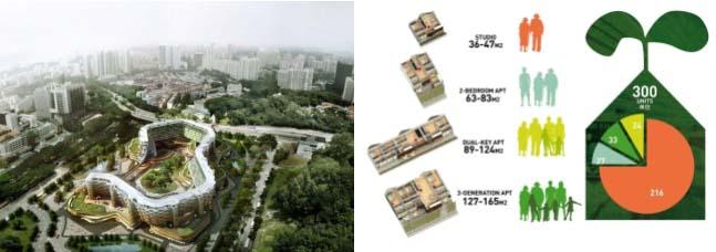 Thiết kế mô hình các căn hộ xanh với tiện nghi sống đa dạng theo quy mô diện tích và số người khác nhau cho nhà ở vừa túi tiền tại Singapore