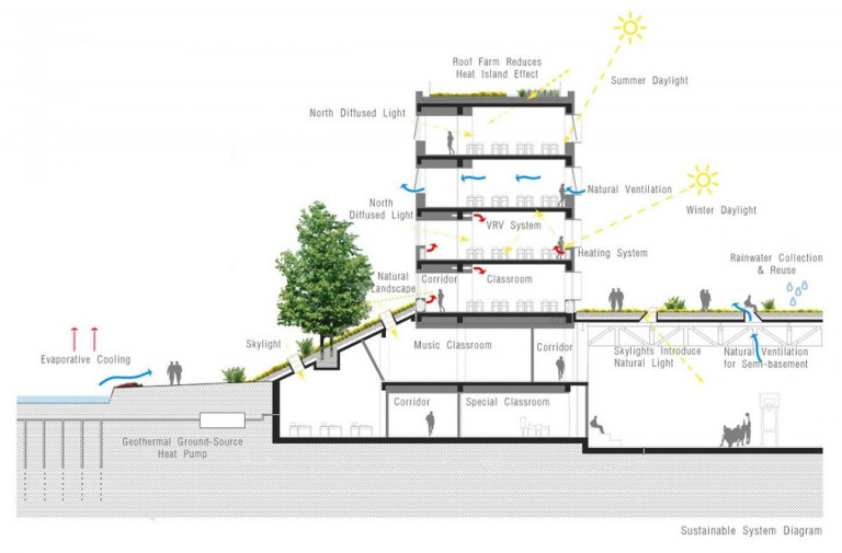 Các mái nhà xanh được thiết kế nhấp nhô, phân khu thành 36 mảnh.