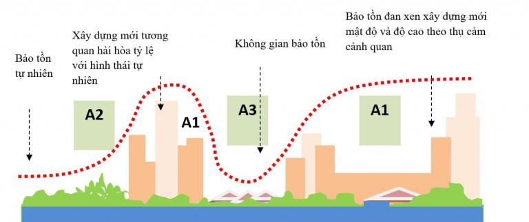 Hình 2.1. Sơ đồ định hướng tổ chức KTCQ. khu nhà phức hợp trên cơ sở các giá trị tổng hợp của địa điểm