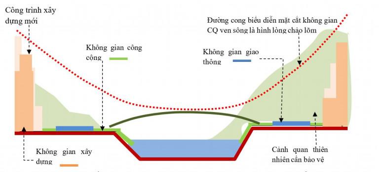Hình 2.2. Mặt cắt ngang KTCQ đoạn qua trung tâm đô thị đang phát triển mạnh – đặc trưng hình thái CQ là đường lòng chảo lõm mạnh về phía dưới