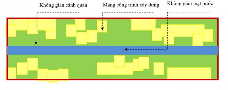 Hình 2.5. Giải pháp QHCQ kiểu đan cài – sử dụng tại các vùng cảnh quan có hệ sinh thái cần bảo vệ